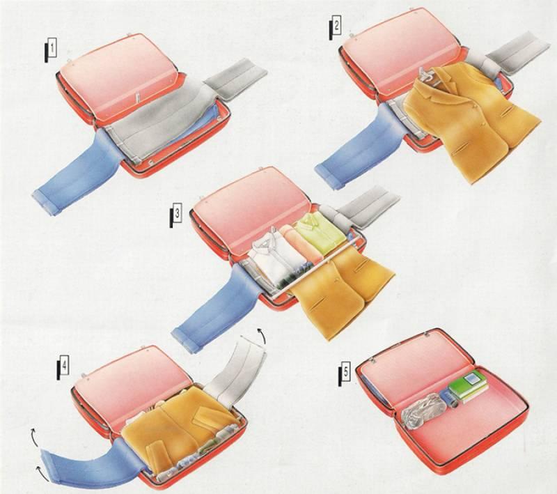 Comment faire une valise valises voyage - Comment faire une valise sans froisser les vetements ...
